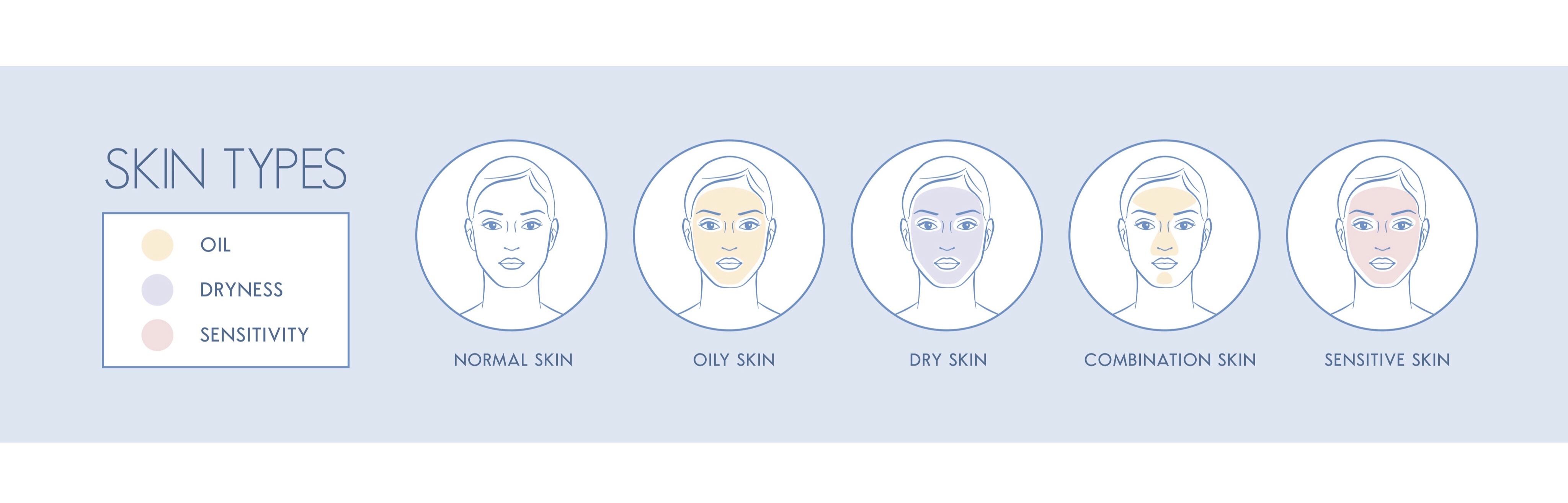 Lets Face It Skin Type Guide