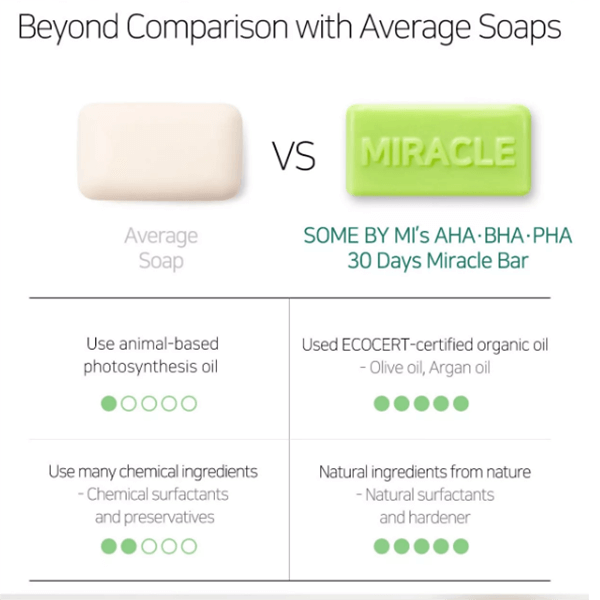 Some By Mi AHA BHA PHA 30 Days Miracle Cleansing Bar 4